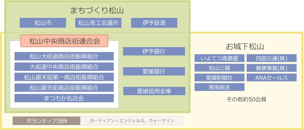 株式会社まちづくり松山に係る主な諸団体